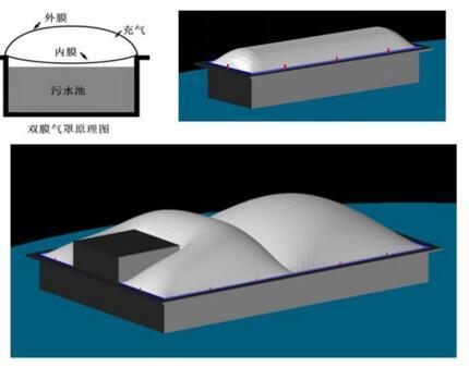污水池双膜气罩
